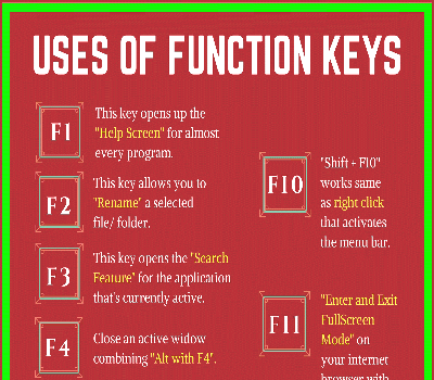 F1 to F12 – Know The Function Key Shortcuts